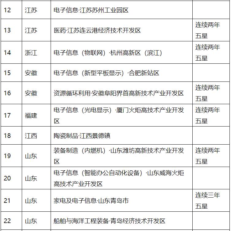 《2020年国家新型工业化产业示范基地(五星)达34家》